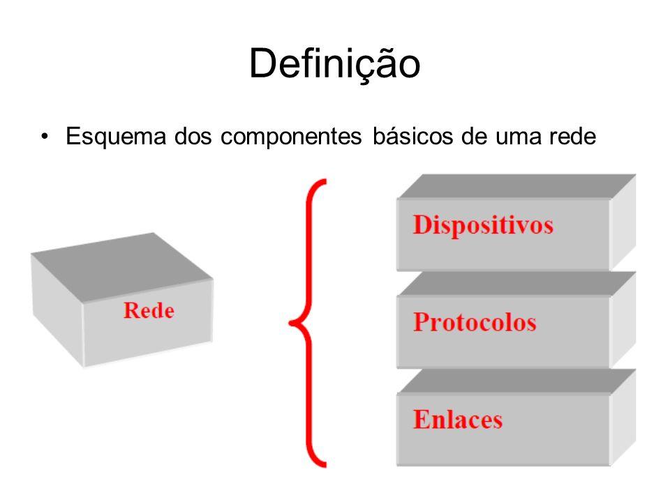 Definição Esquema dos componentes básicos de uma rede