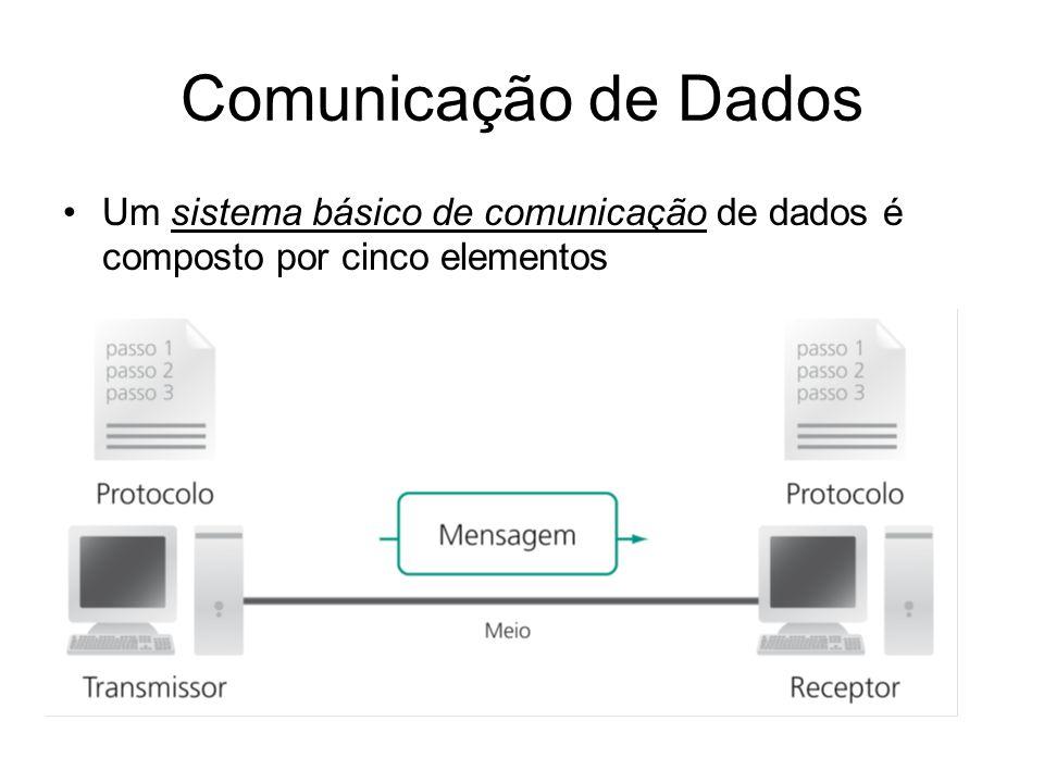 Um sistema básico de comunicação de dados é composto por cinco elementos