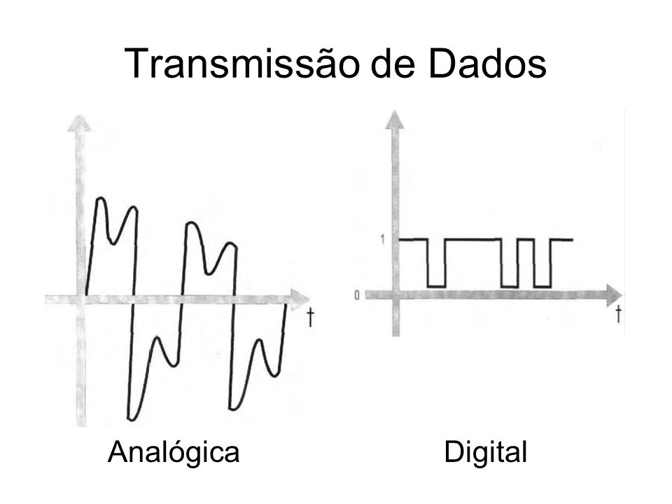 Transmissão de Dados AnalógicaDigital