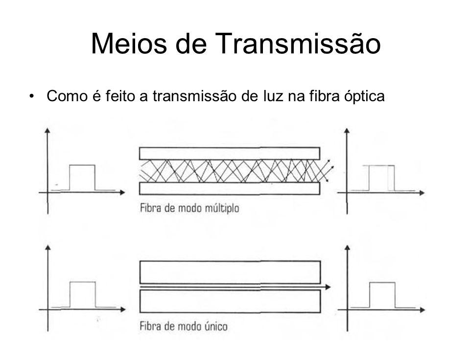 Meios de Transmissão Como é feito a transmissão de luz na fibra óptica