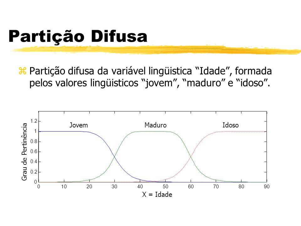 Partição Difusa zPartição difusa da variável lingüistica Idade, formada pelos valores lingüisticos jovem, maduro e idoso. 0102030405060708090 0 0.2 0.