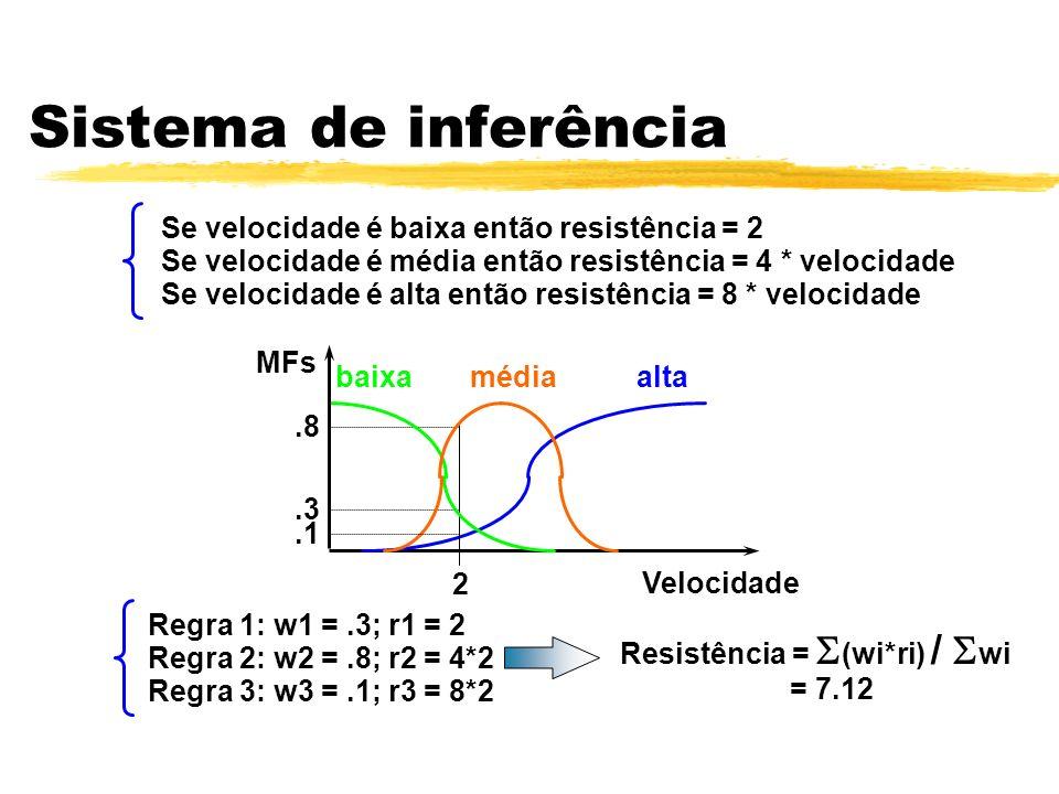 Sistema de inferência Se velocidade é baixa então resistência = 2 Se velocidade é média então resistência = 4 * velocidade Se velocidade é alta então