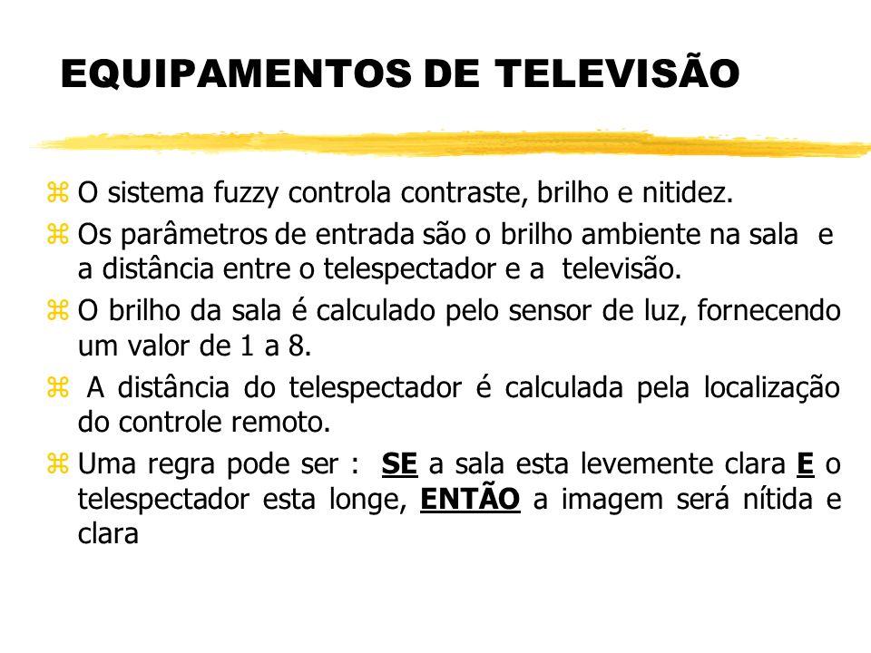 EQUIPAMENTOS DE TELEVISÃO zO sistema fuzzy controla contraste, brilho e nitidez. zOs parâmetros de entrada são o brilho ambiente na sala e a distância