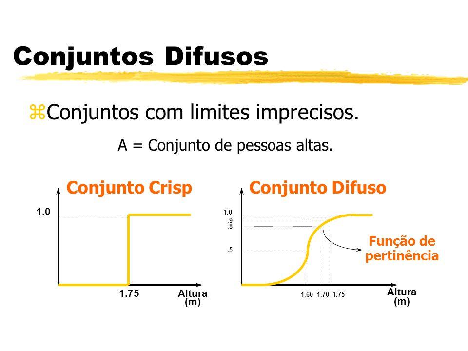 Conjuntos Difusos zConjuntos com limites imprecisos. Altura (m) 1.75 1.0 Conjunto Crisp 1.0 Função de pertinência Altura (m) 1.601.75.5.9 Conjunto Dif