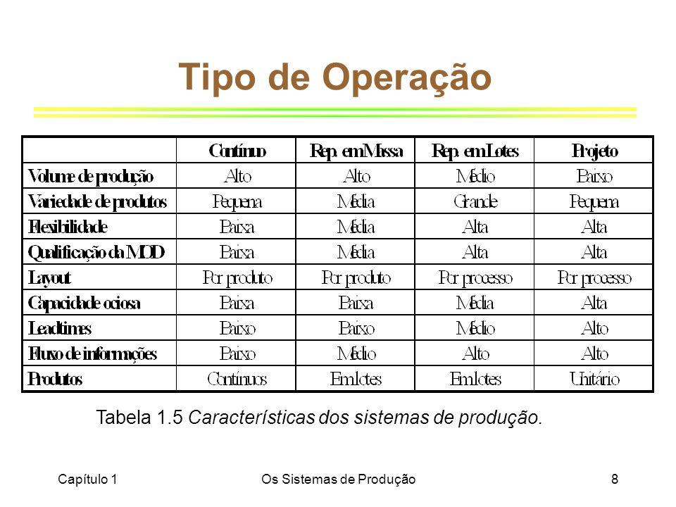 Capítulo 1Os Sistemas de Produção8 Tipo de Operação Tabela 1.5 Características dos sistemas de produção.