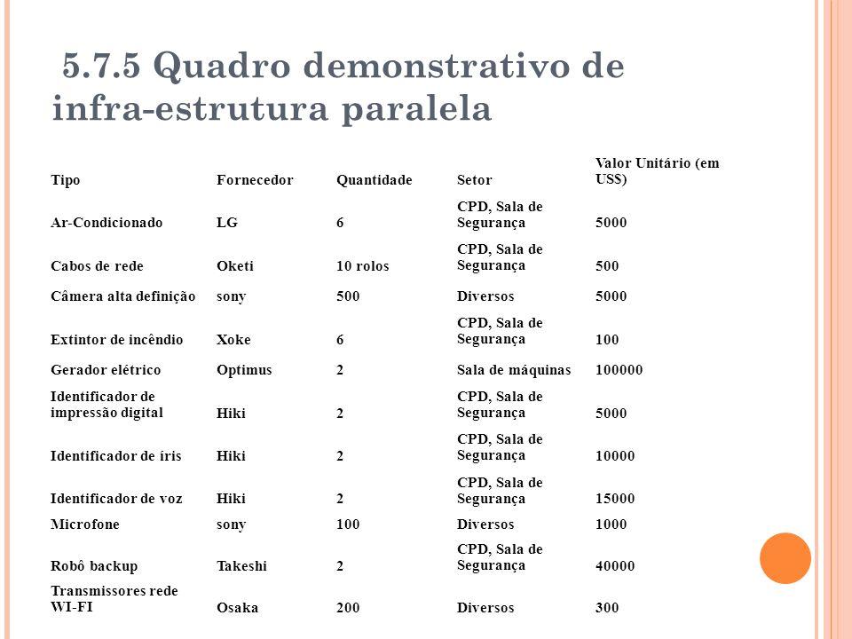 5.7.5 Quadro demonstrativo de infra-estrutura paralela TipoFornecedorQuantidadeSetor Valor Unitário (em US$) Ar-CondicionadoLG6 CPD, Sala de Segurança5000 Cabos de redeOketi10 rolos CPD, Sala de Segurança500 Câmera alta definiçãosony500Diversos5000 Extintor de incêndioXoke6 CPD, Sala de Segurança100 Gerador elétricoOptimus2Sala de máquinas100000 Identificador de impressão digitalHiki2 CPD, Sala de Segurança5000 Identificador de írisHiki2 CPD, Sala de Segurança10000 Identificador de vozHiki2 CPD, Sala de Segurança15000 Microfonesony100Diversos1000 Robô backupTakeshi2 CPD, Sala de Segurança40000 Transmissores rede WI-FIOsaka200Diversos300
