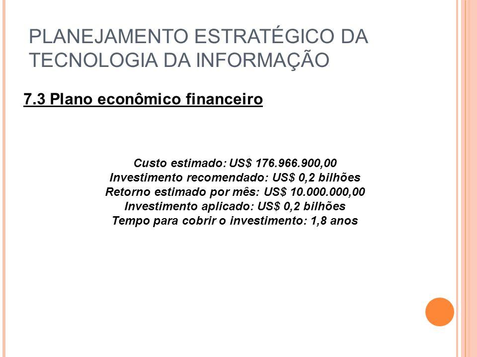 PLANEJAMENTO ESTRATÉGICO DA TECNOLOGIA DA INFORMAÇÃO 7.3 Plano econômico financeiro Custo estimado:US$ 176.966.900,00 Investimento recomendado: US$ 0,2 bilhões Retorno estimado por mês: US$ 10.000.000,00 Investimento aplicado: US$ 0,2 bilhões Tempo para cobrir o investimento: 1,8 anos