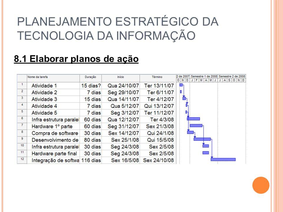 PLANEJAMENTO ESTRATÉGICO DA TECNOLOGIA DA INFORMAÇÃO 8.1 Elaborar planos de ação