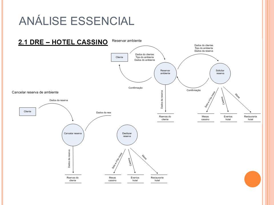 ANÁLISE ESSENCIAL 2.1 DRE – HOTEL CASSINO