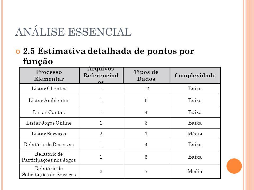 ANÁLISE ESSENCIAL 2.5 Estimativa detalhada de pontos por função Saída Externa Processo Elementar Arquivos Referenciad os Tipos de Dados Complexidade Listar Clientes112Baixa Listar Ambientes16Baixa Listar Contas14Baixa Listar Jogos Online13Baixa Listar Serviços27Média Relatório de Reservas14Baixa Relatório de Participações nos Jogos 15Baixa Relatório de Solicitações de Serviços 27Média