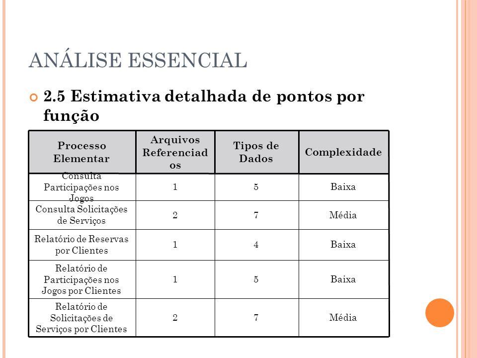 ANÁLISE ESSENCIAL 2.5 Estimativa detalhada de pontos por função Consulta Externa Processo Elementar Arquivos Referenciad os Tipos de Dados Complexidade Consulta Participações nos Jogos 15Baixa Consulta Solicitações de Serviços 27Média Relatório de Reservas por Clientes 14Baixa Relatório de Participações nos Jogos por Clientes 15Baixa Relatório de Solicitações de Serviços por Clientes 27Média