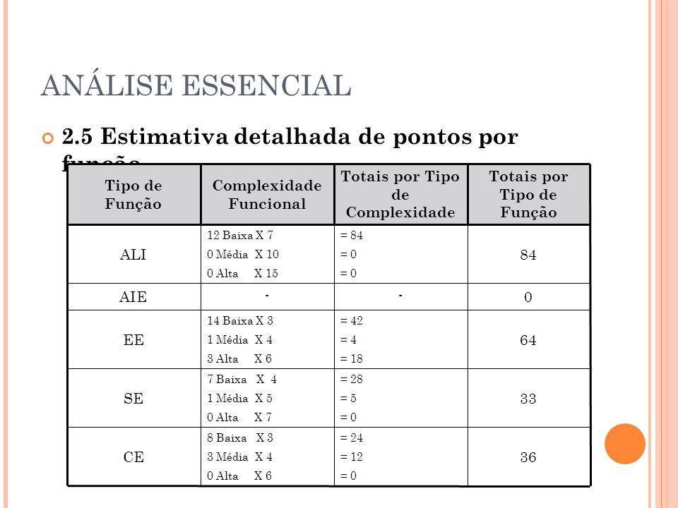ANÁLISE ESSENCIAL 2.5 Estimativa detalhada de pontos por função Tipo de Função Complexidade Funcional Totais por Tipo de Complexidade Totais por Tipo de Função ALI 12 Baixa X 7 0 Média X 10 0 Alta X 15 = 84 = 0 84 AIE -- 0 EE 14 Baixa X 3 1 Média X 4 3 Alta X 6 = 42 = 4 = 18 64 SE 7 Baixa X 4 1 Média X 5 0 Alta X 7 = 28 = 5 = 0 33 CE 8 Baixa X 3 3 Média X 4 0 Alta X 6 = 24 = 12 = 0 36