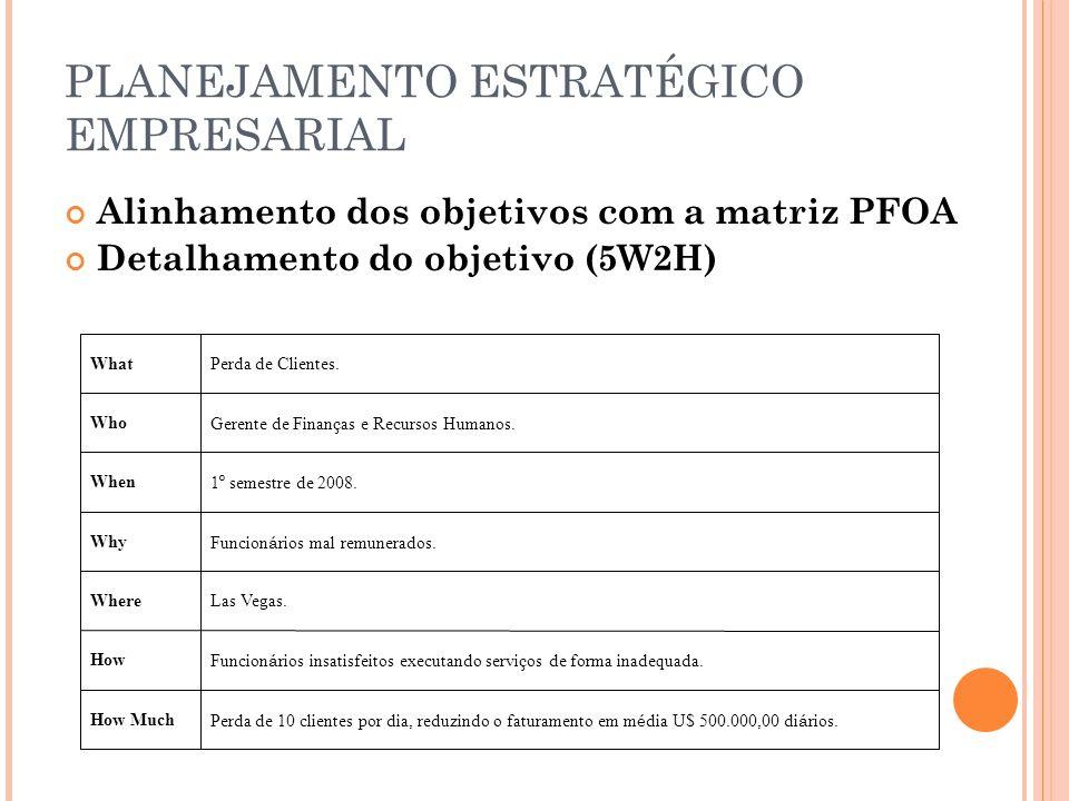 PLANEJAMENTO ESTRATÉGICO EMPRESARIAL Alinhamento dos objetivos com a matriz PFOA Detalhamento do objetivo (5W2H) WhatPerda de Clientes.