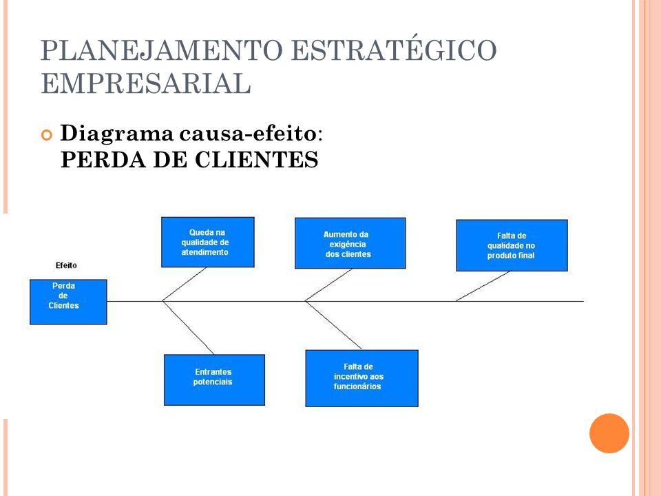 PLANEJAMENTO ESTRATÉGICO EMPRESARIAL Diagrama causa-efeito : PERDA DE CLIENTES