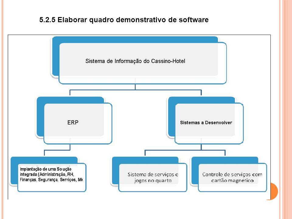 5.2.5 Elaborar quadro demonstrativo de software
