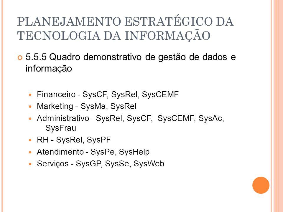 PLANEJAMENTO ESTRATÉGICO DA TECNOLOGIA DA INFORMAÇÃO 5.5.5 Quadro demonstrativo de gestão de dados e informação Financeiro - SysCF, SysRel, SysCEMF Marketing - SysMa, SysRel Administrativo - SysRel, SysCF, SysCEMF, SysAc, SysFrau RH - SysRel, SysPF Atendimento - SysPe, SysHelp Serviços - SysGP, SysSe, SysWeb