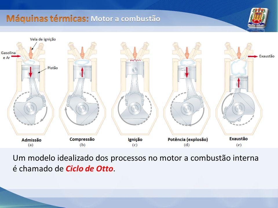Um modelo idealizado dos processos no motor a combustão interna é chamado de Ciclo de Otto.