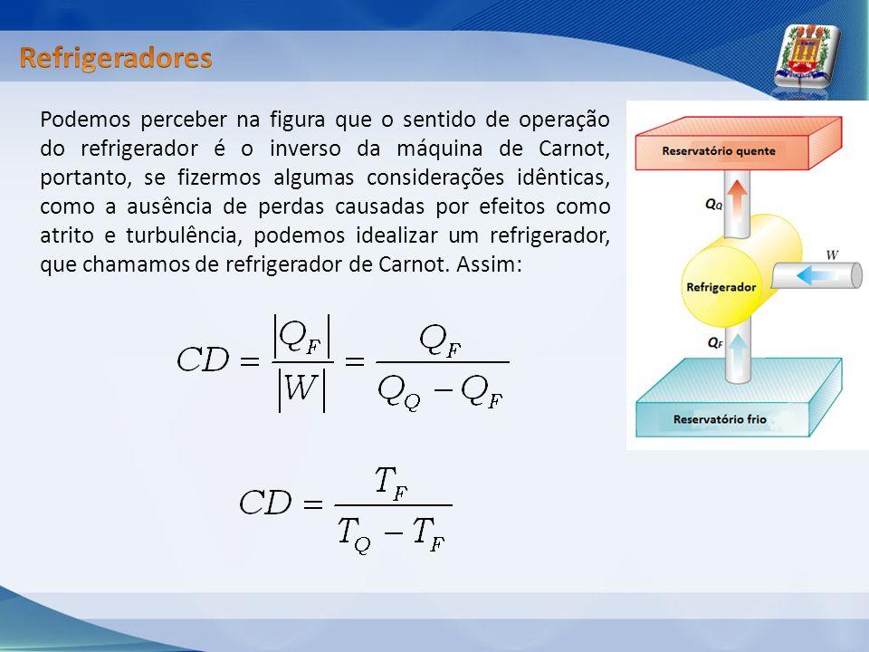 Podemos perceber na figura que o sentido de operação do refrigerador é o inverso da máquina de Carnot, portanto, se fizermos algumas considerações idê
