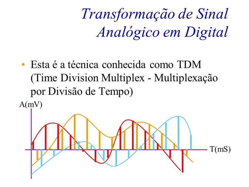 Transformação de Sinal Analógico em Digital A principal vantagem deste tipo de modulação advém do fato de que o canal não fica ocupado o tempo todo co