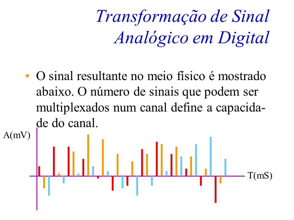Transformação de Sinal Analógico em Digital Esta é a técnica conhecida como TDM (Time Division Multiplex - Multiplexação por Divisão de Tempo) T(mS) A