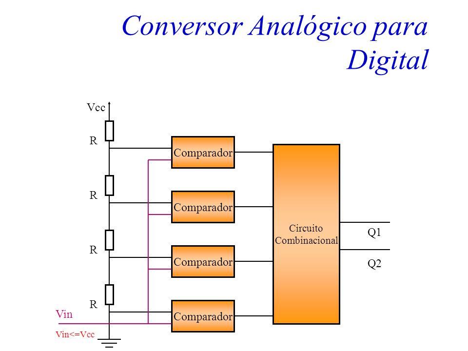 Transformação de Sinal Analógico em Digital A conversão Analógico para Digital utiliza- se de um elemento conhecido como conver- sor analógico para di