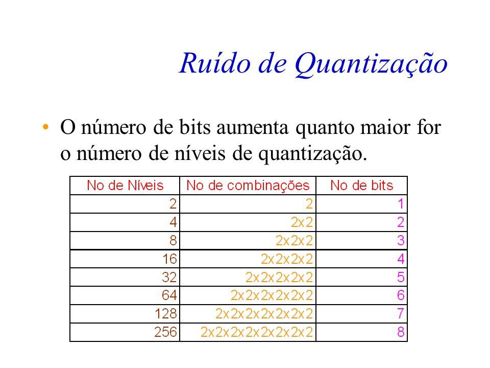 Ruído de Quantização O nome que se dá à esse erro cometido na hora de quantizar o sinal é conhecido como Ruído de Quantização. Este ruído introduzido