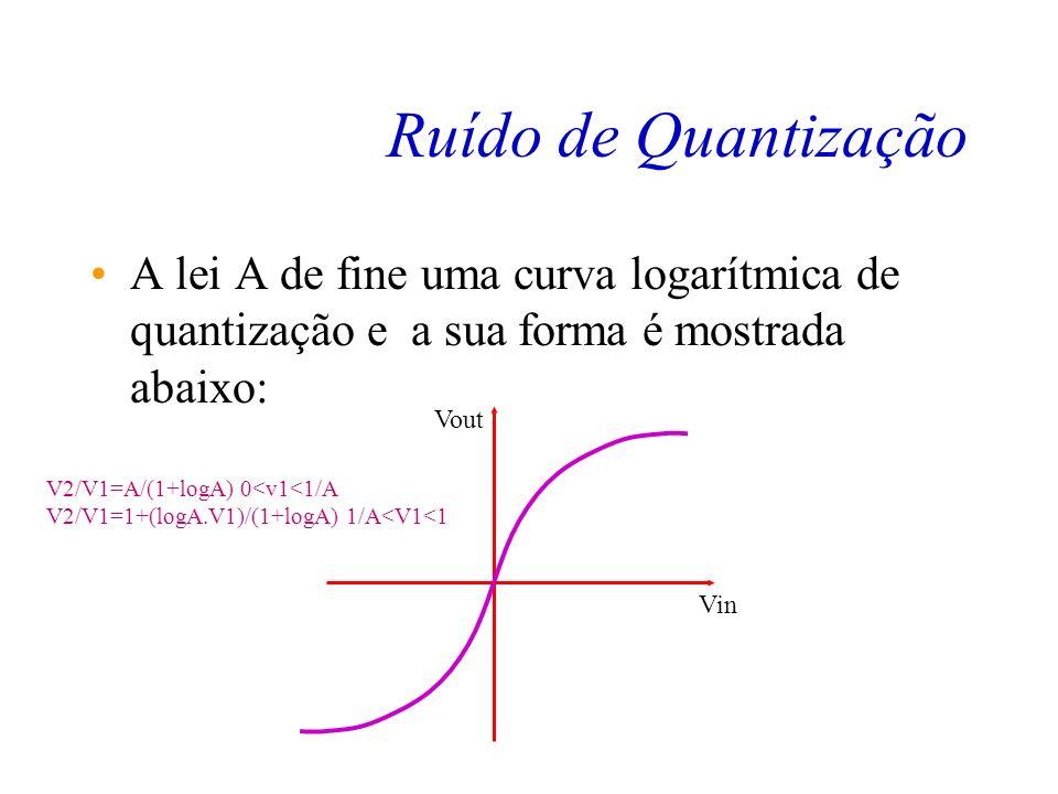 Ruído de Quantização A forma de quantizar o sinal vista até agora é linear, porém ela é inadequada para sinais de voz de pequena amplitude, fazendo co
