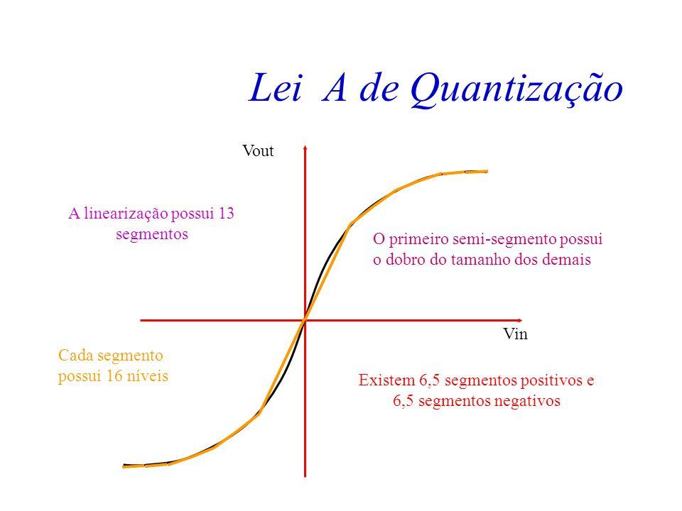Ruído de Quantização Na verdade utilizamos uma aproximação da curva por linearização por partes. A curva de compressão por lei A linearizada possui 13