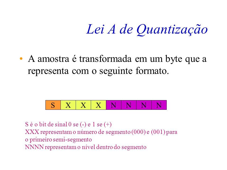 Lei A de Quantização Vin Vout A linearização possui 13 segmentos Existem 6,5 segmentos positivos e 6,5 segmentos negativos O primeiro semi-segmento po