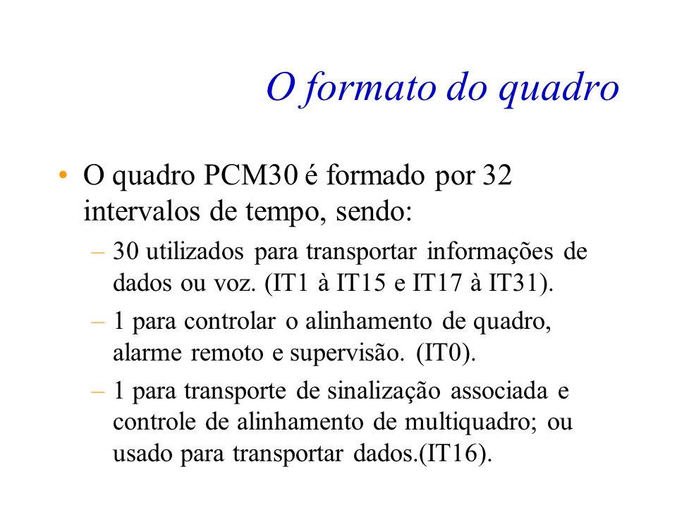 O quadro PCM30 A Multiplexação no Domínio do Tempo feita de forma digital, é organizada em uma estrutura chamada Quadro. Este quadro possui 32 partes