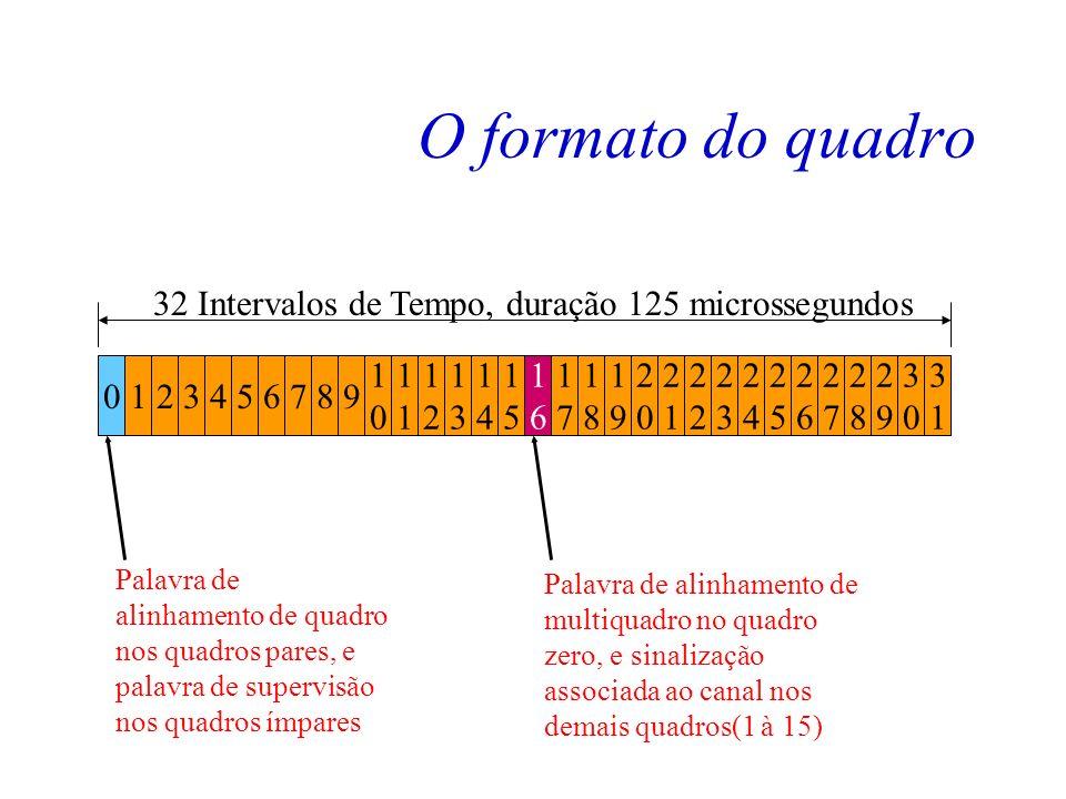 O formato do quadro O quadro PCM30 é formado por 32 intervalos de tempo, sendo: –30 utilizados para transportar informações de dados ou voz. (IT1 à IT