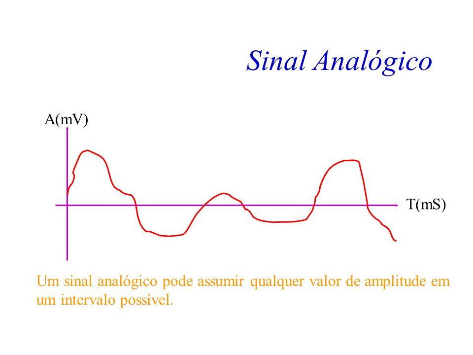 Transformação de Sinal Analógico em Digital A solução está em digitalizarmos o sinal analógico (amostras).