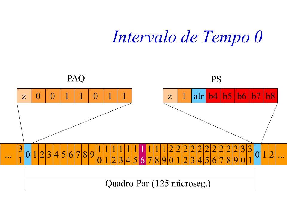 Intervalo de tempo 0 Intercalam-se nos intervalos de tempo 0 dois tipos de informação: –A palavra de alinhamento de quadro. –A palavra de supervisão.