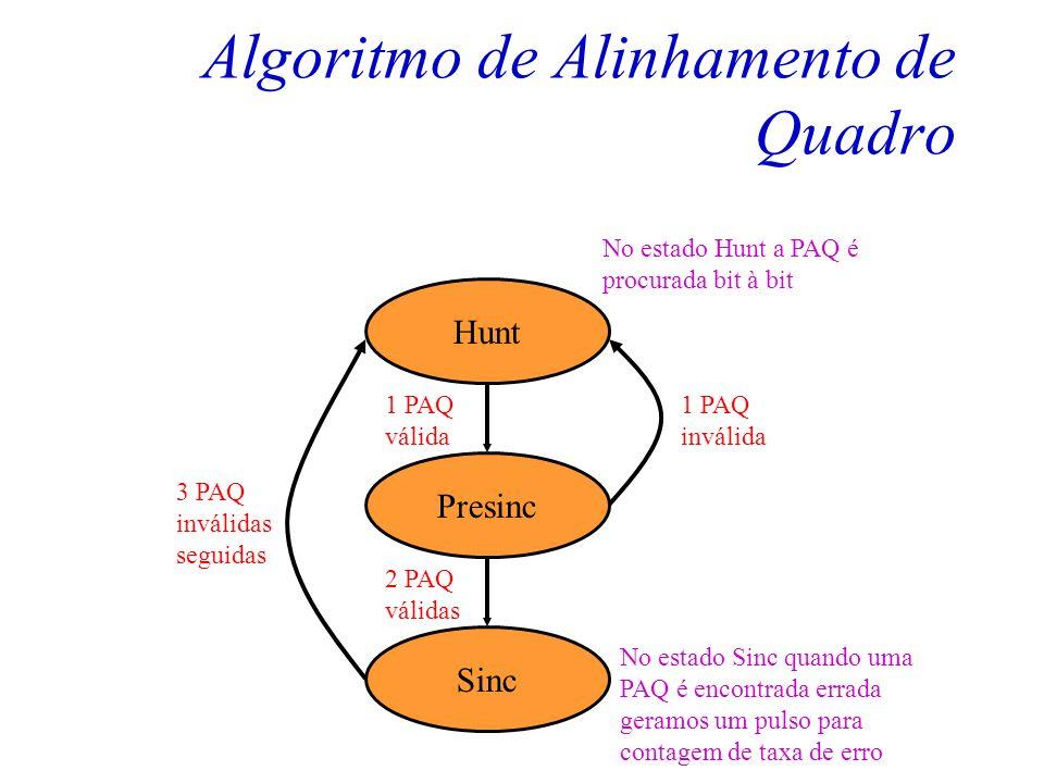 Alinhamento de Quadro Rx Tx Quadro 0Quadro 1Quadro 2Quadro 3 PAQ PS Cenário de Aplicação O transmissor gera o sinal à ser transmitido para o receptor