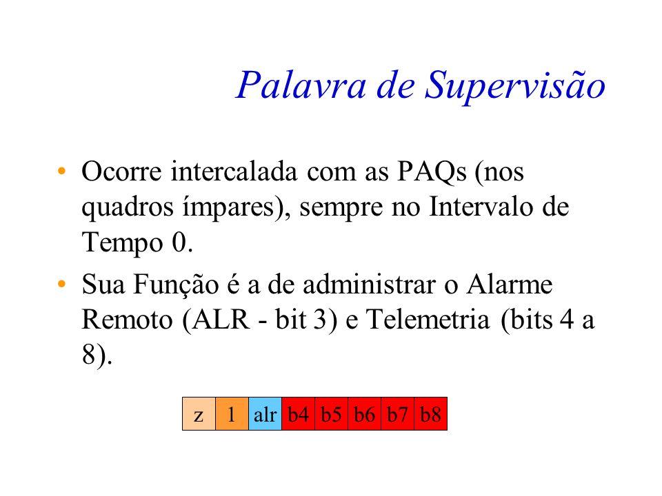Algoritmo de Alinhamento de Quadro No estado Sinc passamos a monitorar a PAQ para dois fins diferentes. –A ocorrência esporádica de uma PAQ errada é u