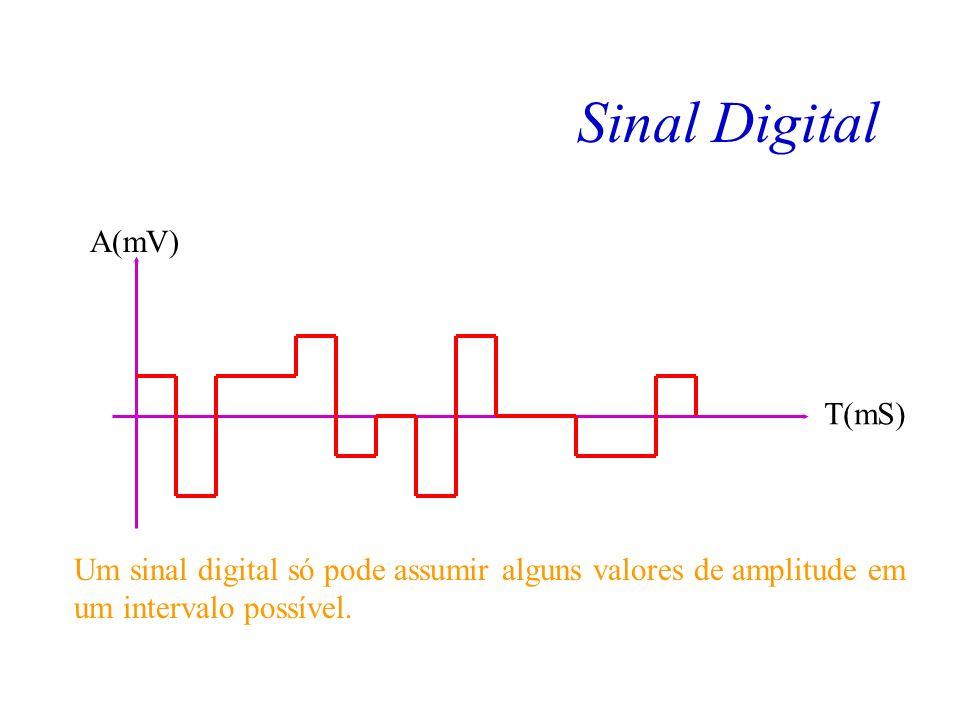 Sinal Analógico T(mS) A(mV) Um sinal analógico pode assumir qualquer valor de amplitude em um intervalo possível.