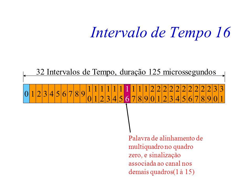 Intervalo de Tempo 16 Usado para levar a informação relativa à sinalização associada ao canal de voz. A sinalização aqui em questão é a dos juntores d