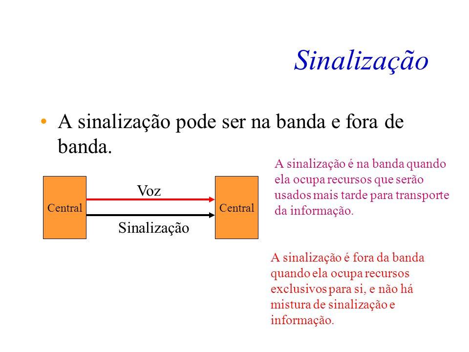 Sinalização A sinalização é classificada como associada e não associada. Central Linha Tronco Enlace de Sinalização A sinalização é dita associada qua