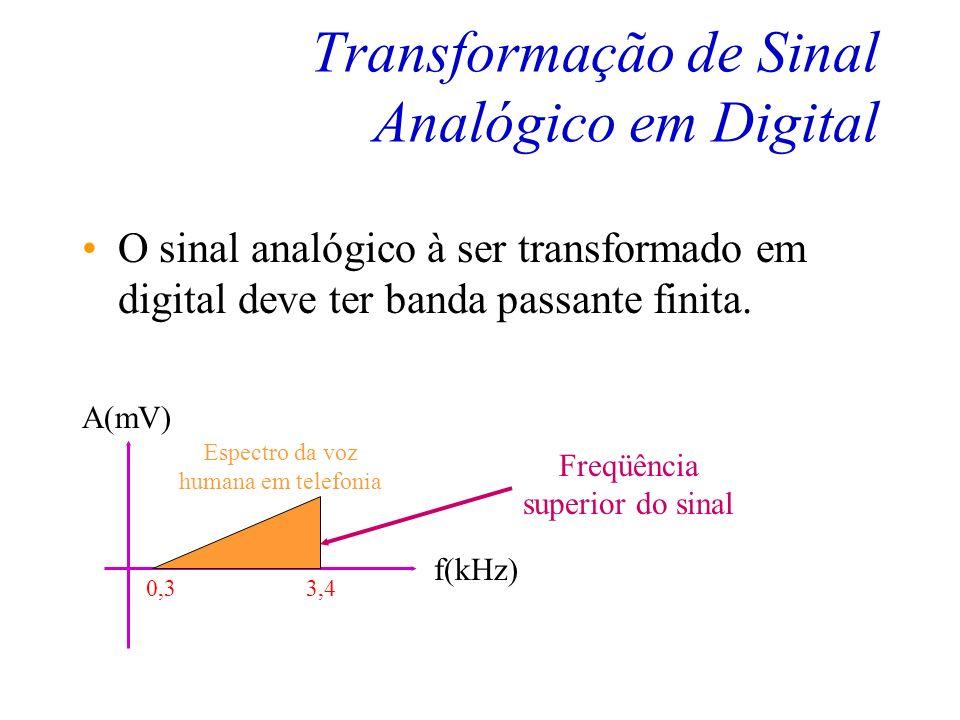 Sinal Digital T(mS) A(mV) Um sinal digital só pode assumir alguns valores de amplitude em um intervalo possível.
