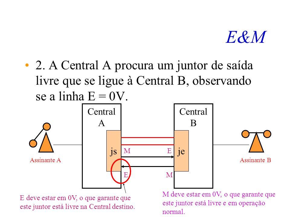E&M 1. Assinante A passa o número de B para a Central A. Central A js Central B je ME EM Assinante AAssinante B