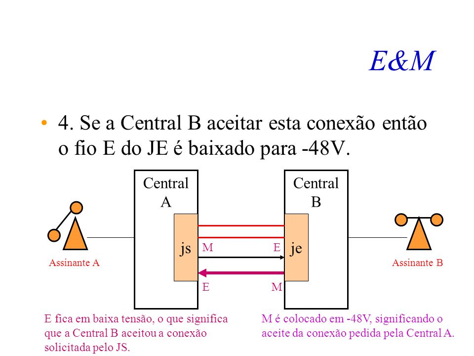 E&M 3. O juntor de saída livre é tomado, colocando M=0 na Central A. E fica em baixa tensão, o que significa que a Central A deseja uma conexão por es