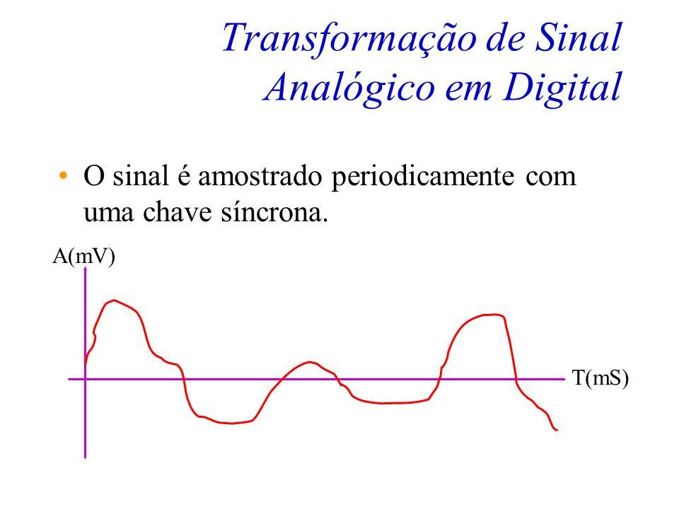 Transformação de Sinal Analógico em Digital O sinal analógico à ser transformado em digital deve ter banda passante finita. f(kHz) A(mV) 0,33,4 Espect