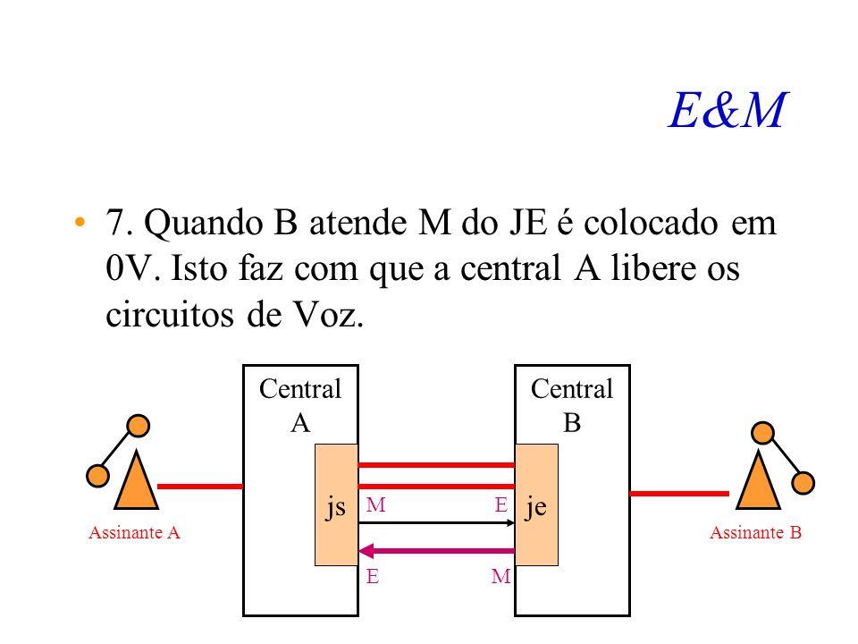 E&M 6. O assinante B é chamado. Central A js Central B je ME EM Assinante AAssinante B