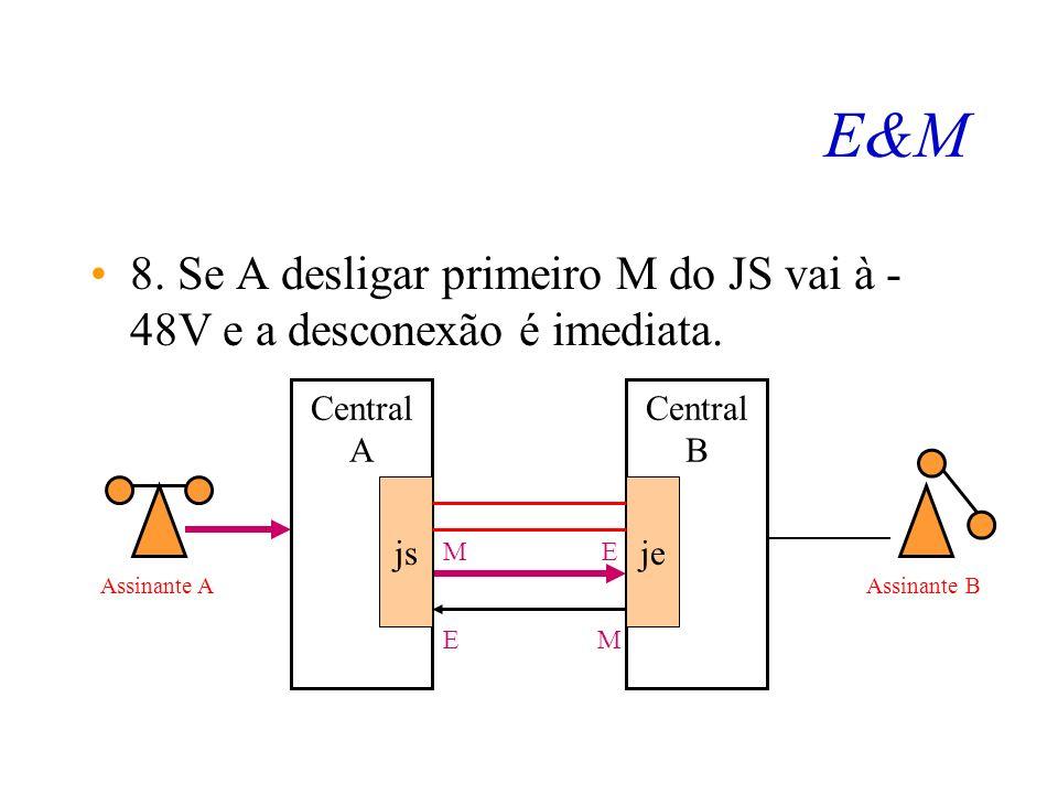 E&M 7. Quando B atende M do JE é colocado em 0V. Isto faz com que a central A libere os circuitos de Voz. Central A js Central B je ME EM Assinante AA