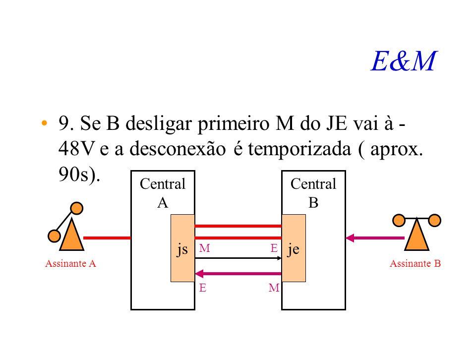 E&M 8. Se A desligar primeiro M do JS vai à - 48V e a desconexão é imediata. Central A js Central B je ME EM Assinante AAssinante B
