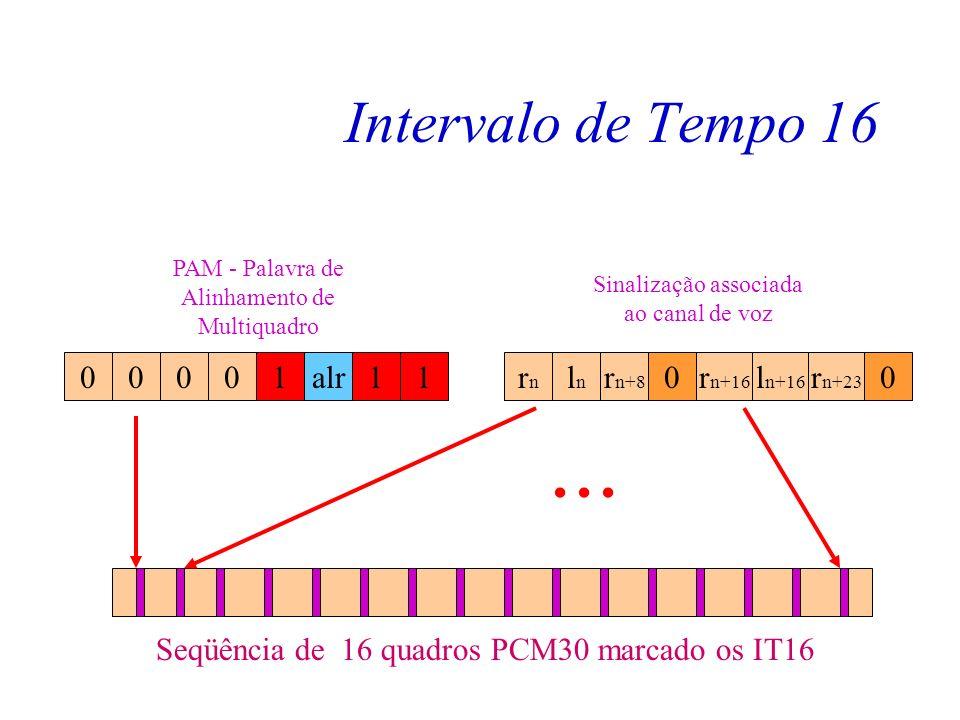 Intervalo de Tempo 16 Vimos a teoria básica de sinalização associada. Para carregar esta informação foi criado um método usando o IT16. O IT16 no caso