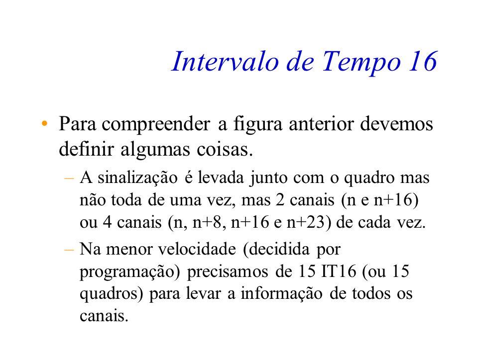 Intervalo de Tempo 16 Seqüência de 16 quadros PCM30 marcado os IT16 0111rnrn 0alr000lnln r n+8 0r n+16 l n+16 r n+23 PAM - Palavra de Alinhamento de M