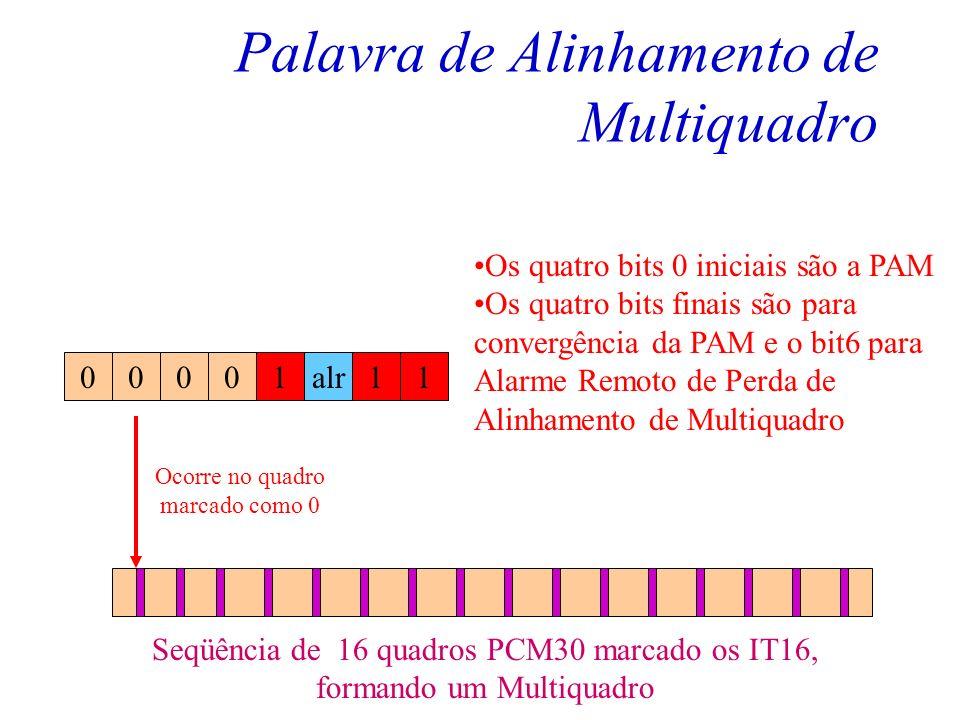 Intervalo de Tempo 16 Assim temos dois tipos de informação sobre o IT16: –Palavra de alinhamento de Multiquadro (no quadro numerado como 0). –Sinaliza