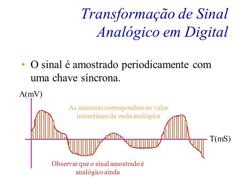 Transformação de Sinal Analógico em Digital O sinal é amostrado periodicamente com uma chave síncrona. T(mS) A(mV)