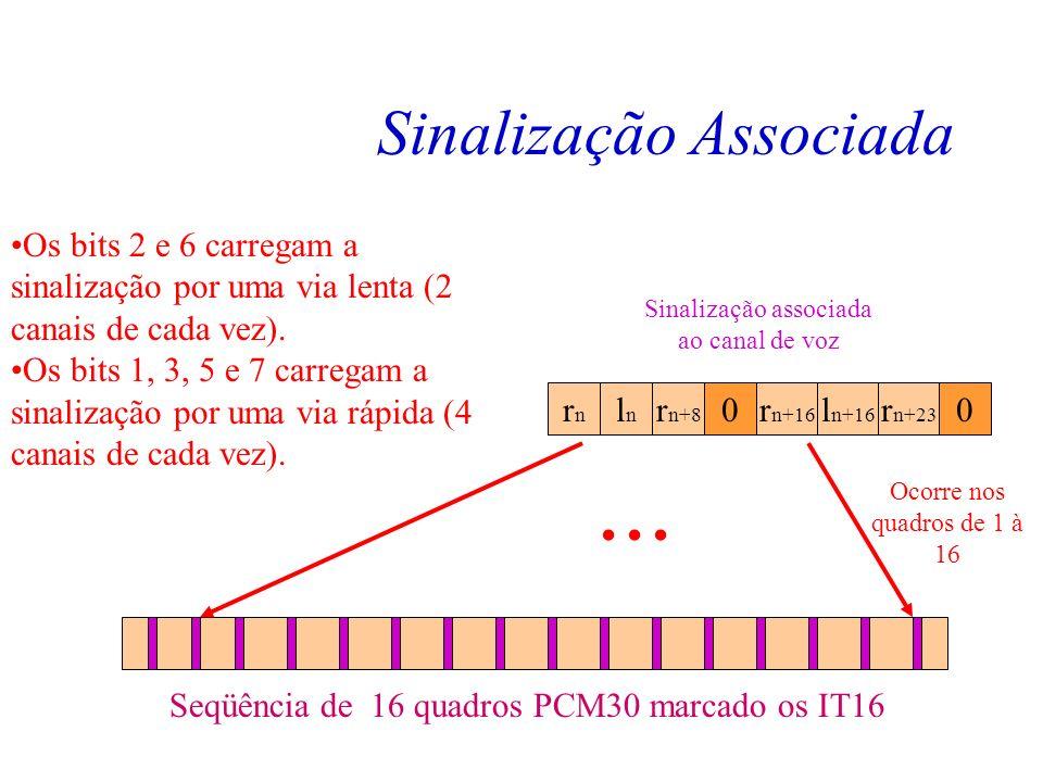 Palavra de Alinhamento de Multiquadro Observa-se que apenas os quatro bits iniciais do IT16 do quadro 0 são considerados PAM. O processo de alinhament